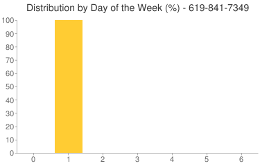 Distribution By Day 619-841-7349